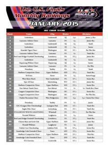 Final Jan Rankings